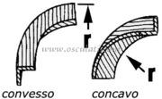 Accessori Nautica Angolo convesso per 71.028.00  [7102900]